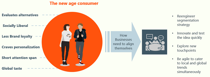 New Age Consumer Segmentation in 2017, using big data