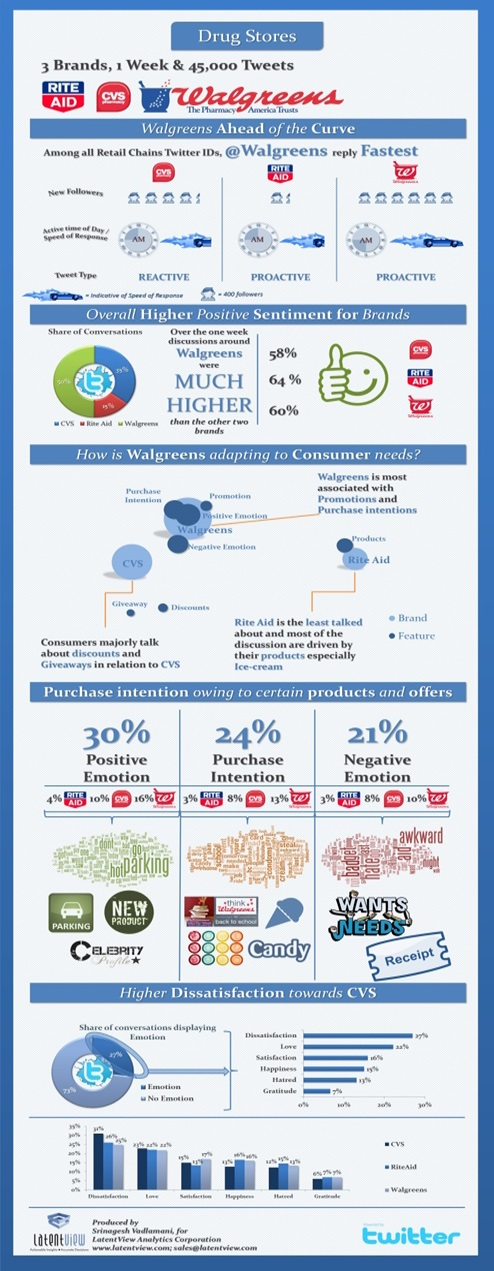US Drug Stores Social Media Trends - An Infographic