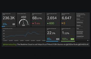 Effective visual communication of data via the digital dashboard
