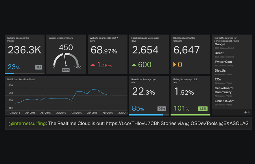 Effective-visual-communication-of-data-via-the-digital-dashboard