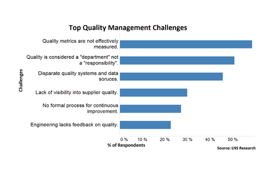 Overcoming-data-quality-challenges