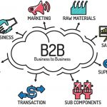 Best practices in B2B marketing: A data driven approach