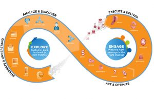 Data driven approach to account based marketing campaigns