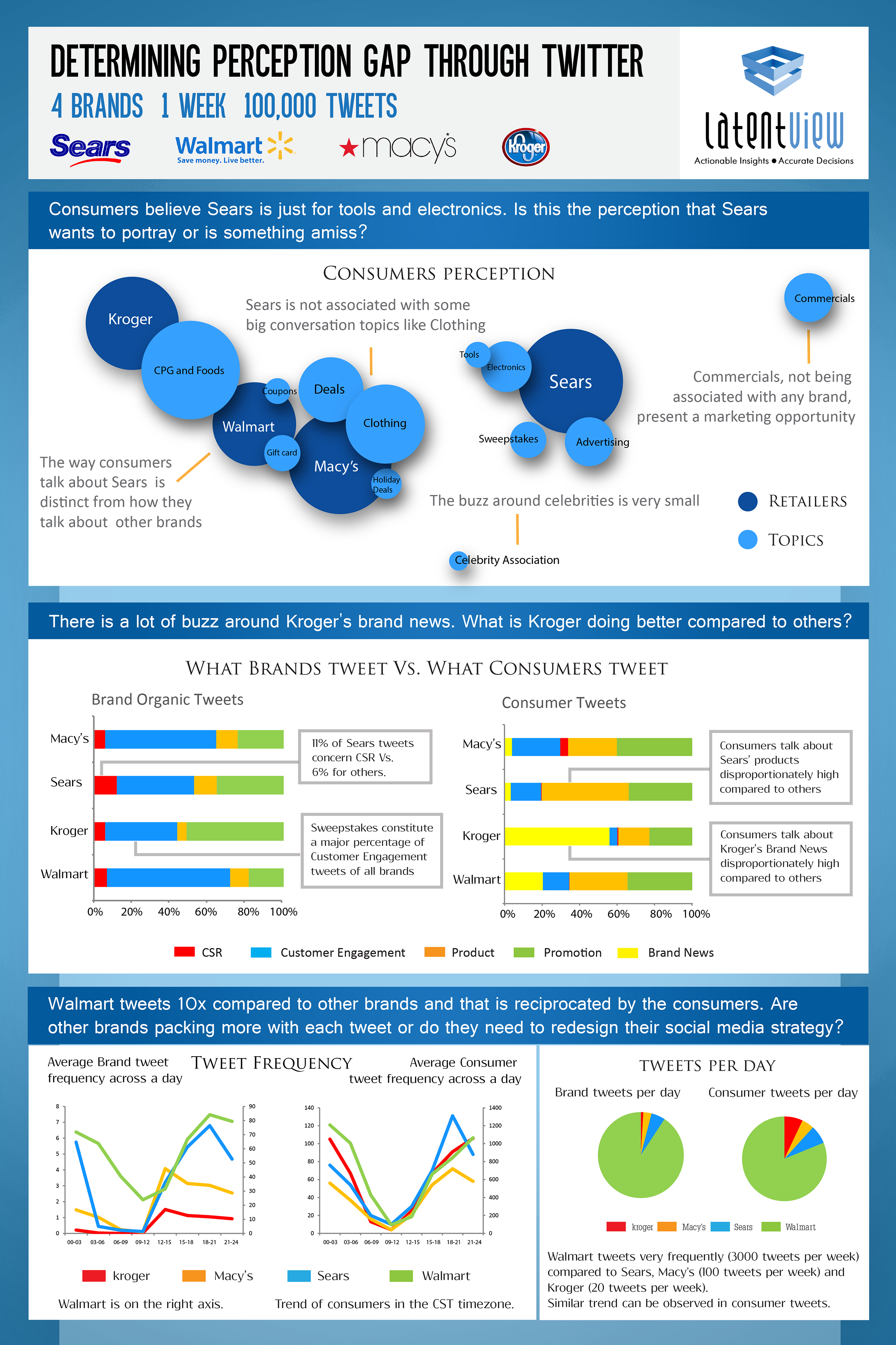 Infographic on determining perception gap through Twitter & Social Media