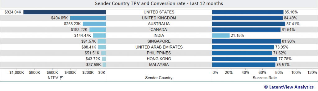 tpv-conversion-rate