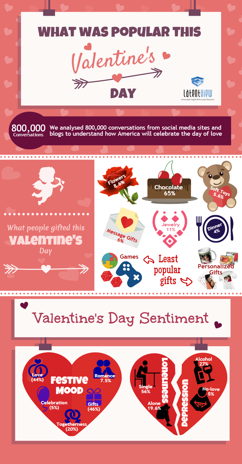 What Was Popular This Valentine's Day - A Social Media Trend Analysis