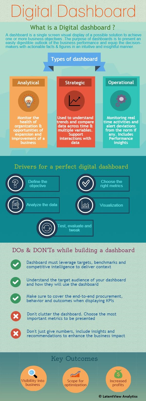 Data Visualization & Digital Dashboard Infographic
