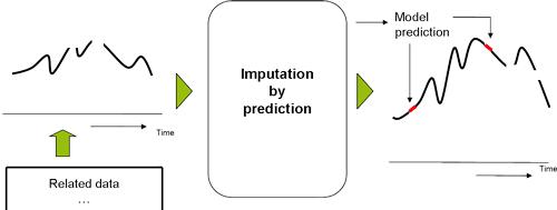 imputation-by-prediction