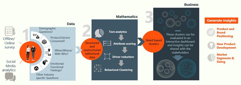 Generating consumer insights using data & analytics
