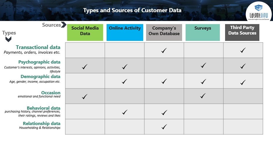 Types of Consumer Data for Customer Lifetime Cycle