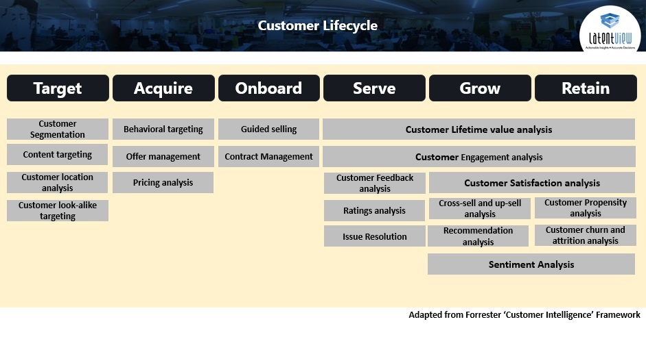 Customer Lifecycle Chart for Retailers & CPG Industry