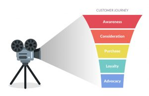 How can you use data to rethink the customer journey