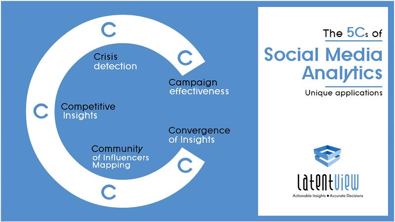 Basics of social media analytics, an infographic