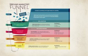 Understanding the decision funnel