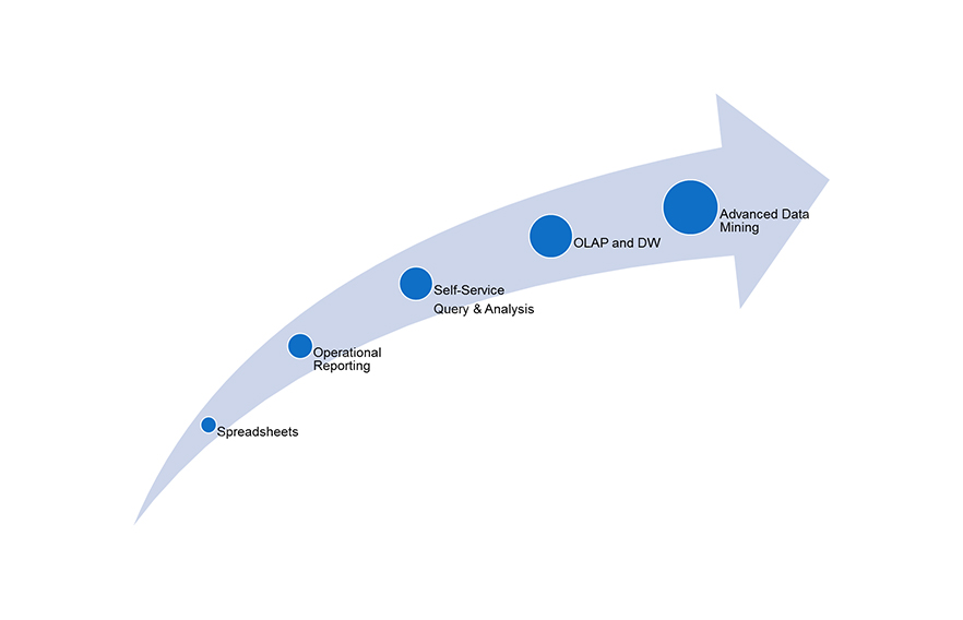 What-is-your-organization's-Age-of-analytics-maturity
