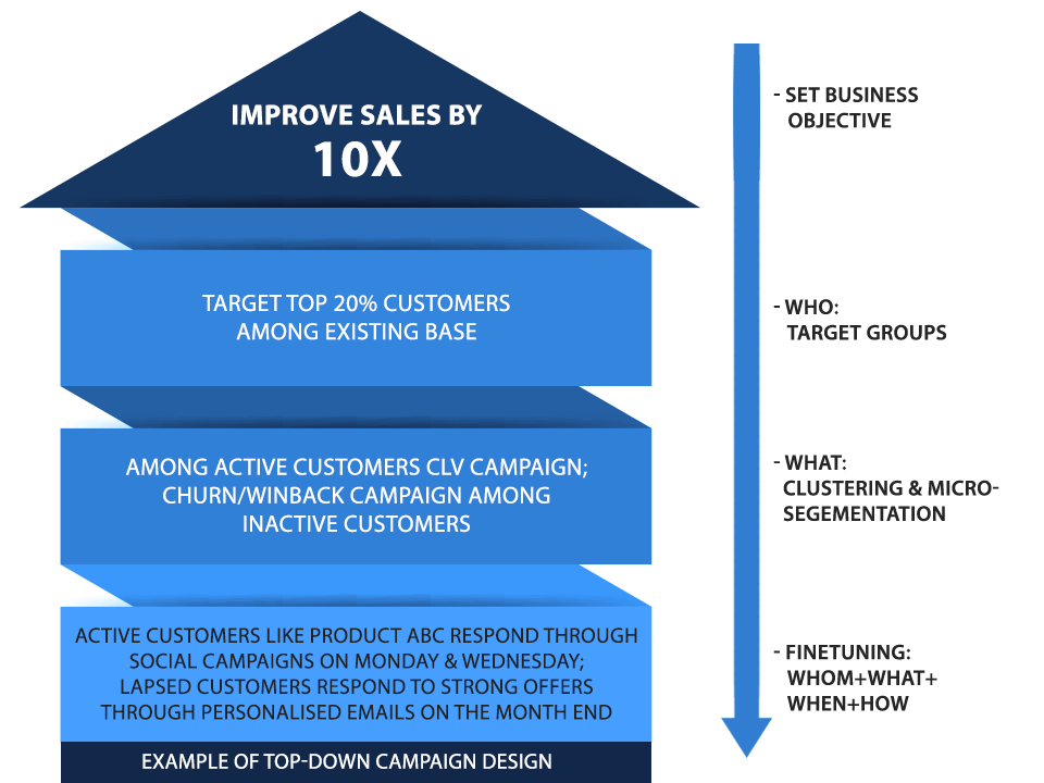 Improve sales by 10x
