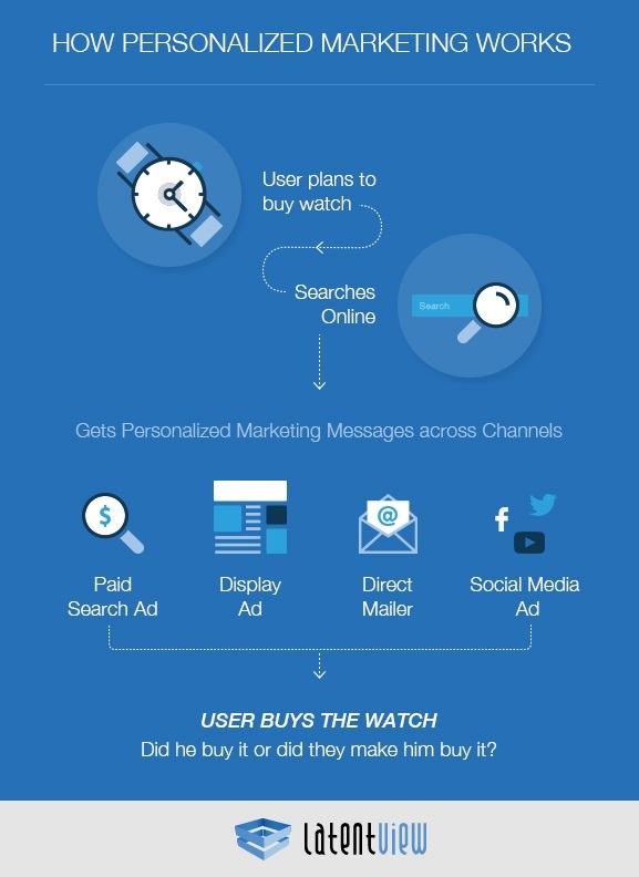 Integrated Personalised Marketing using Data and Analytics