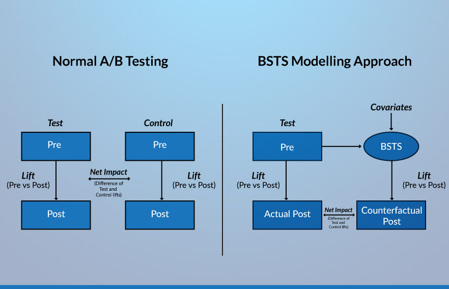 AB-testing-in-the-absence-of-a-control-group-inside-