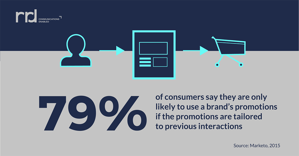 Hyper-personalization: the magic wand to consumer engagement