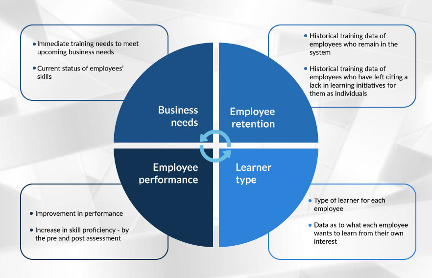 Predicting learning needs leveraging big data and learning analytics