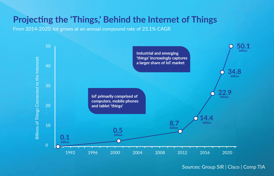 Internet of things and big data
