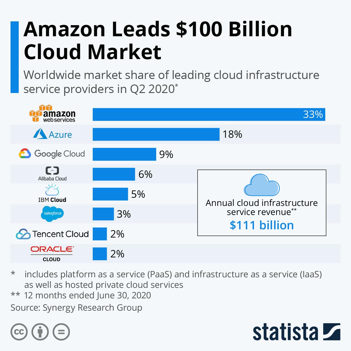 annual cloud infrastructure service revenue
