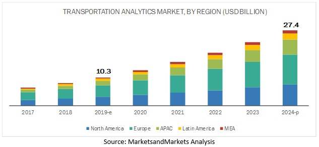 how data analytics is transforming the transportation industry 1