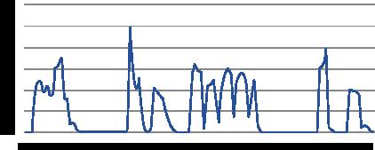 graph mmm