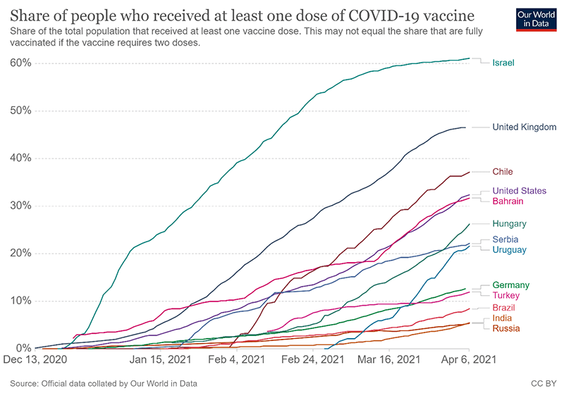 how machine learning can improve covid 19 vaccine scm graph 1
