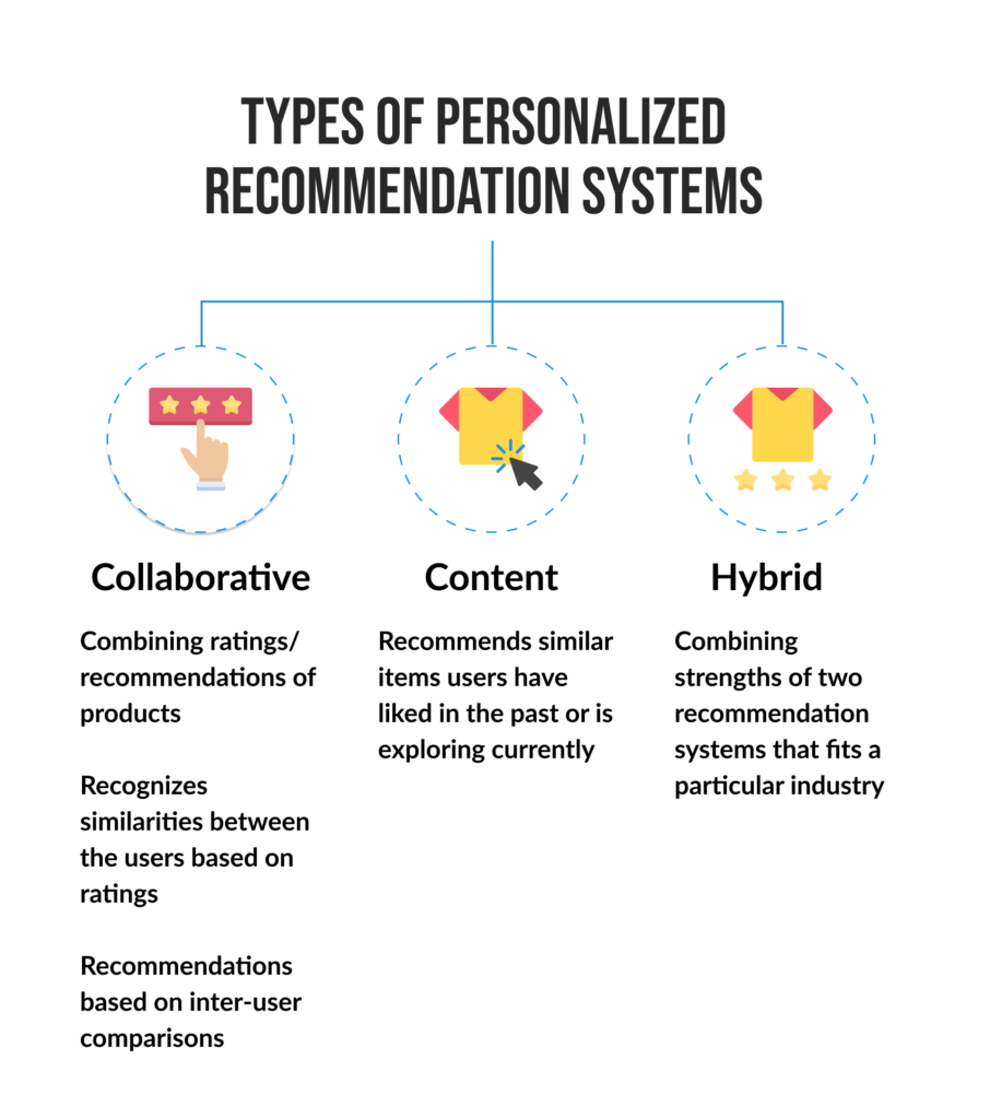 Types of Personalized Recommendation Systems