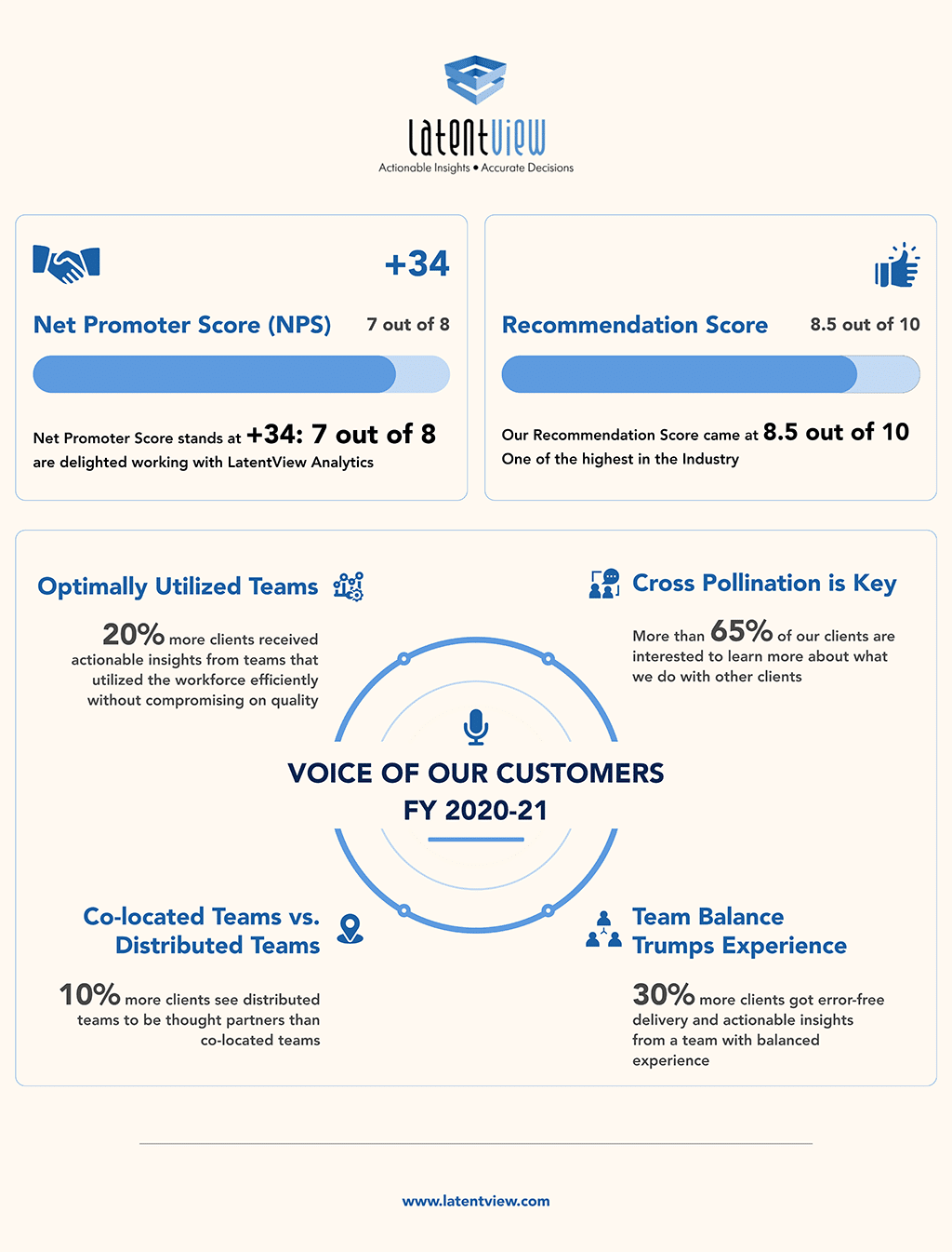 LatentView Analytics Voice of Customer Survey 2020-21