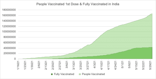 Correlation between Vaccination and COVID 19 A Study 1