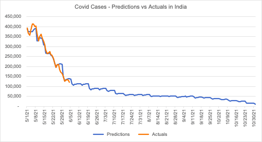 Correlation between Vaccination and COVID 19 A Study 2