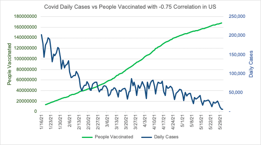 Correlation between Vaccination and COVID 19 A Study 6