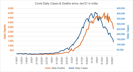 Correlation between Vaccination and COVID 19 A Study 9