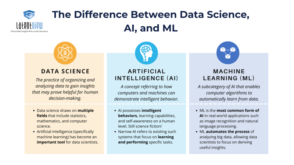 Difference between data science, AI and ML