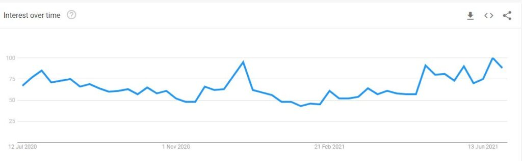 Interest Over Time