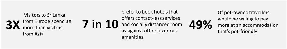 Sample Travel Insights