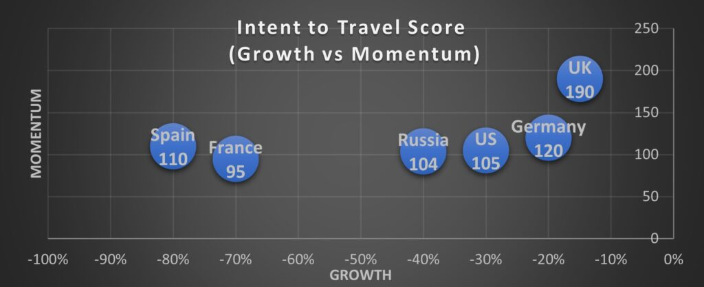 Sample View for Travel to Intent by Country
