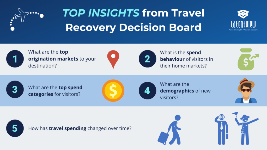 Top Insights from Travel Recovery Decision Board