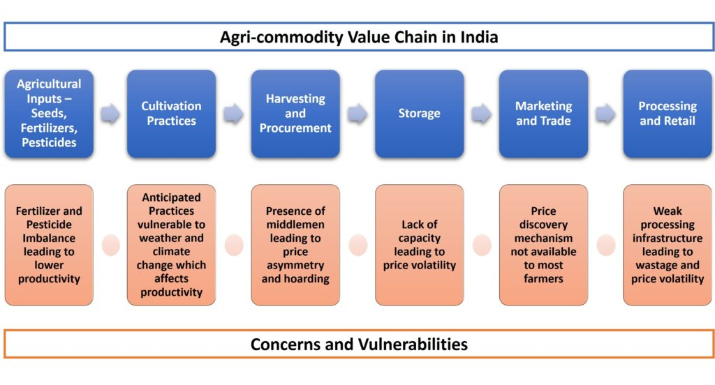 Agri commodity value chain in India