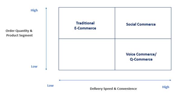 Customer behavior influence on online channels