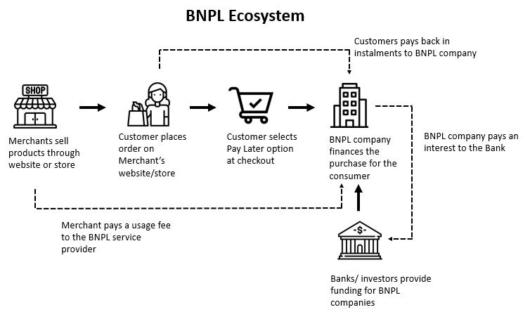 BNPL Ecosystem