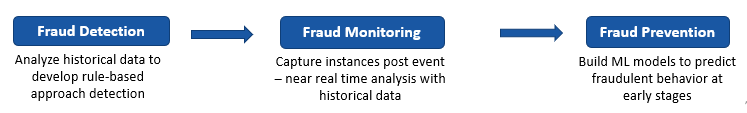 Fraud Analytics 1