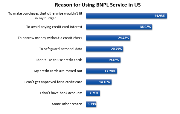 Reasons for Using BNPL 1