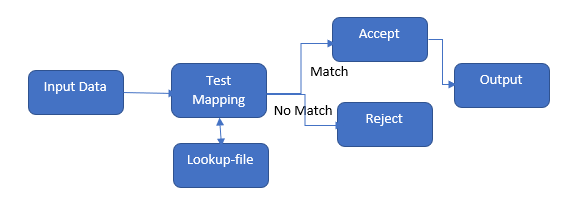Schema-based Test Flow Diagram